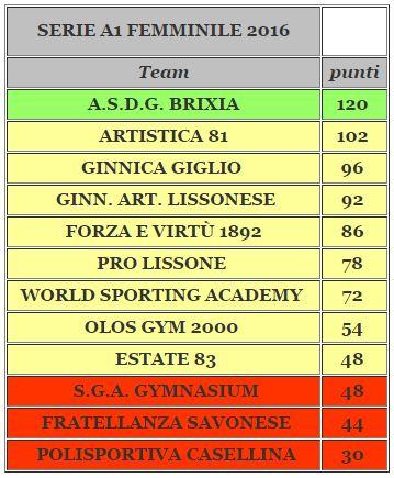 Classifica Serie A1 2016 GAF finale