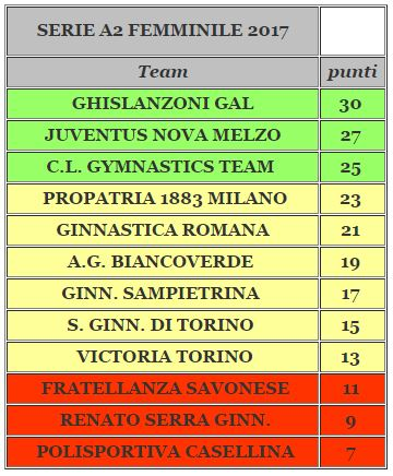 Classifica serie a2 2017 dopo prima gara
